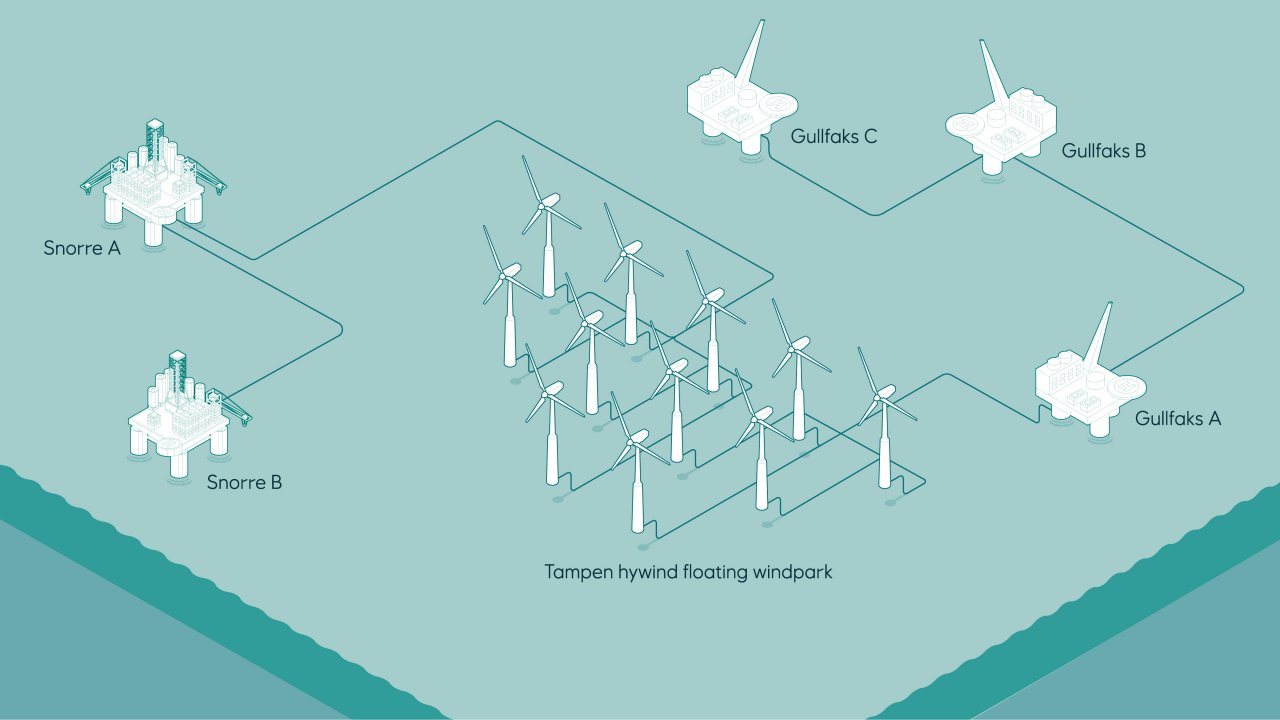 Equinor Wind Farm North Sea.jpg